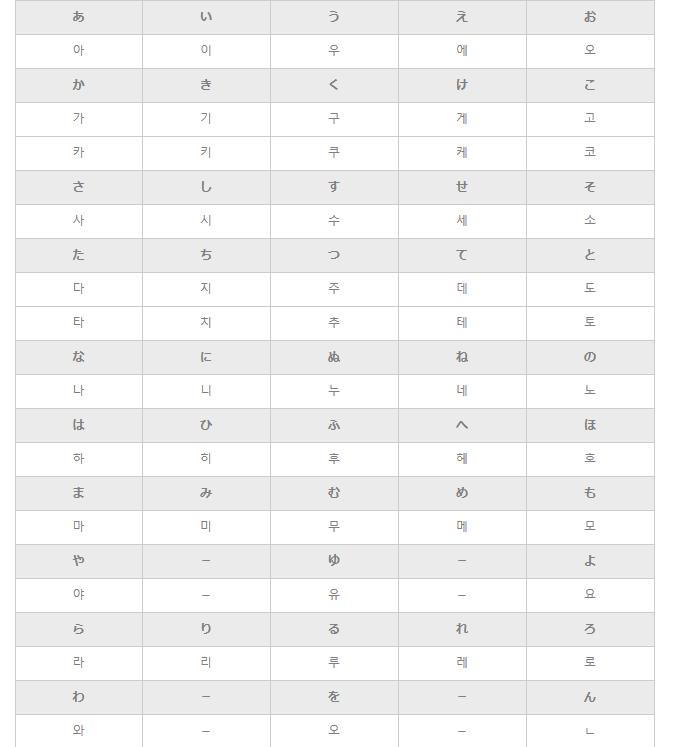 韓国語の読み方が分かる五十音ハングル一覧表ハナコンブ